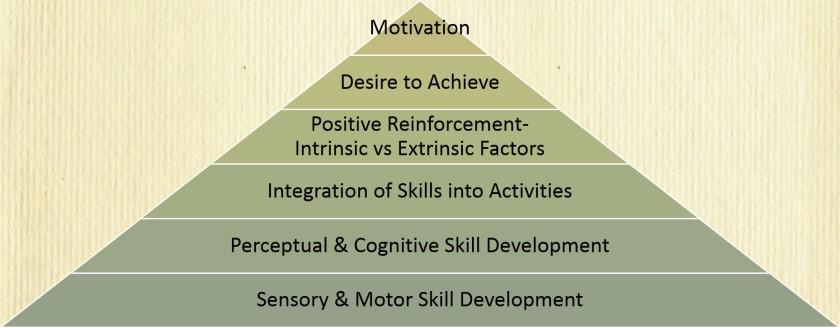 Motivation copy